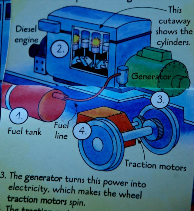 See Inside Trains how a diesel engine works