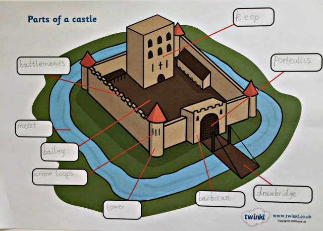 Free to download. Label the Parts of a Castle from Twinkl Resources. A useful activity to use with children learning about Medievale Castles