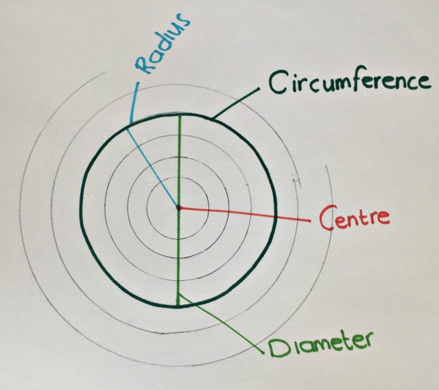 Geometry Art. Great opportunity to discuss parts of a circle