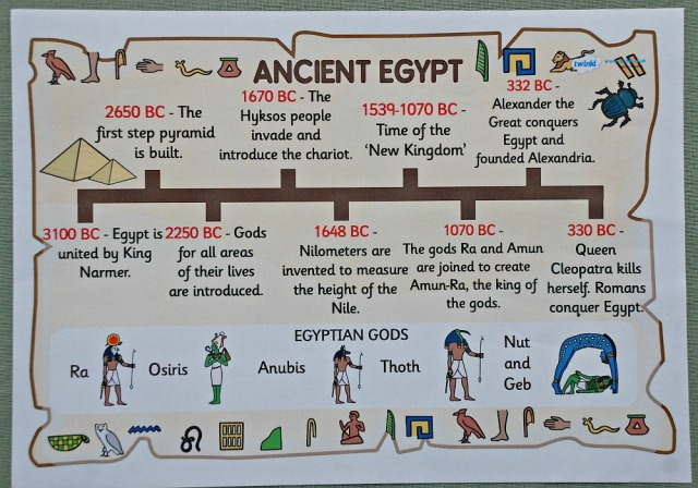 Ancient Egyptian Fact Poster from Twinkl resources