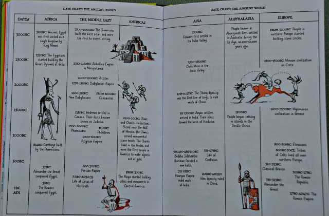 A Short History of the World by Usborne. An excallent summary of the key historical events