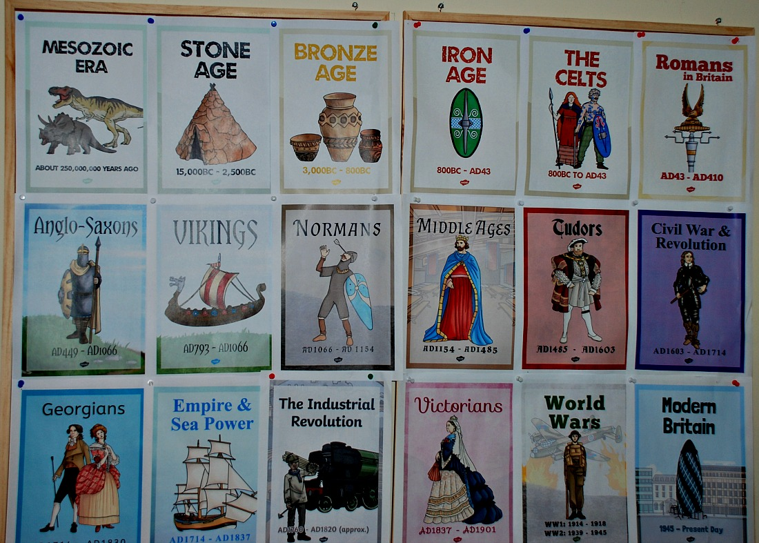 British History Timeline Posters from Twinkl Resources