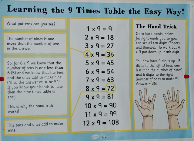 Twinkl Resources Learning the 9 times table the Easy Way