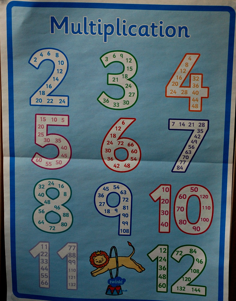 Multiples, skip counting poster from Twinkl Resources