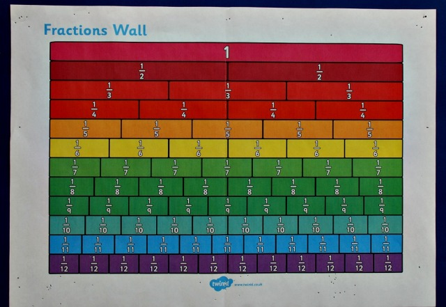 Free to download Fraction Wall from Twinkl Resources