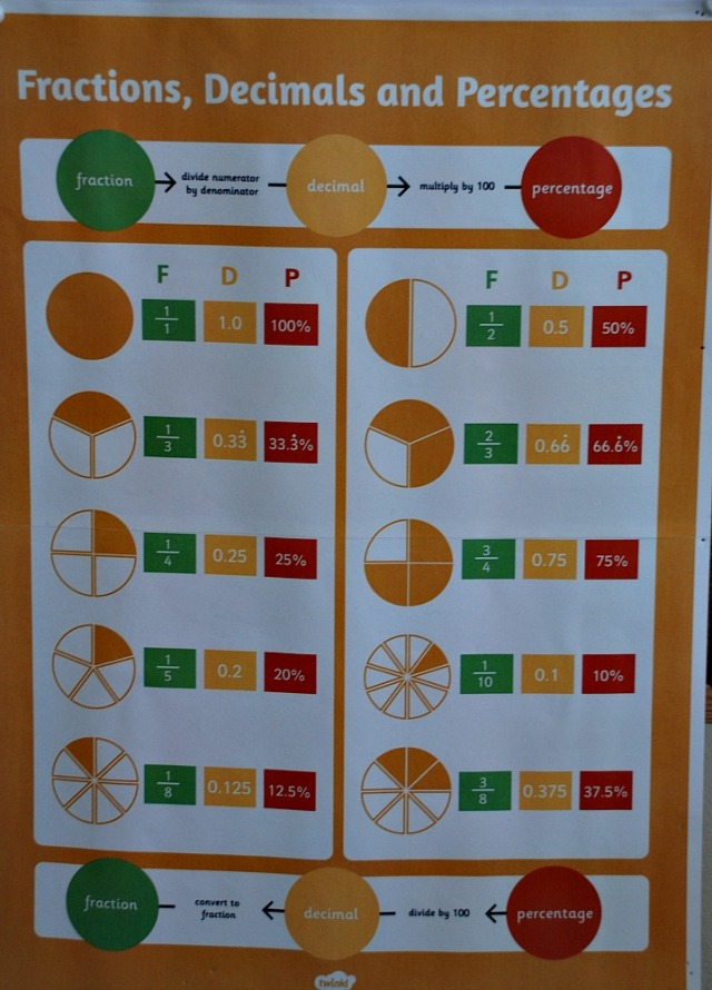 Twinkl's Fractions, Decimals and Percentages poster