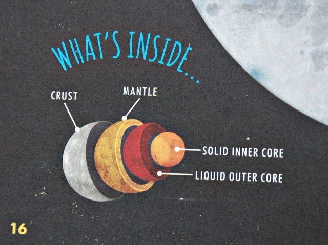 Discover Our Solar System. Each planet page contains a What's Inside section