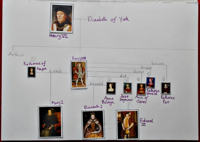 Tudor Family Tree made using images from the Activity Village website