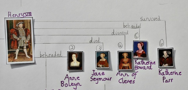 Home-made Tudor family tree using pictures from the Activity Village website