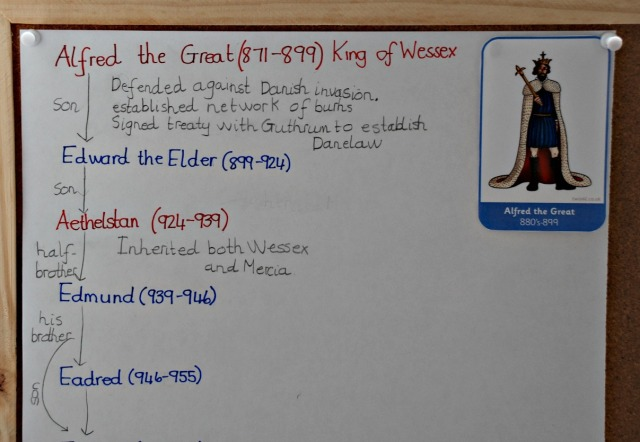 A section of the home-made Anglo-Saxon Kings timeline. Part of our British History