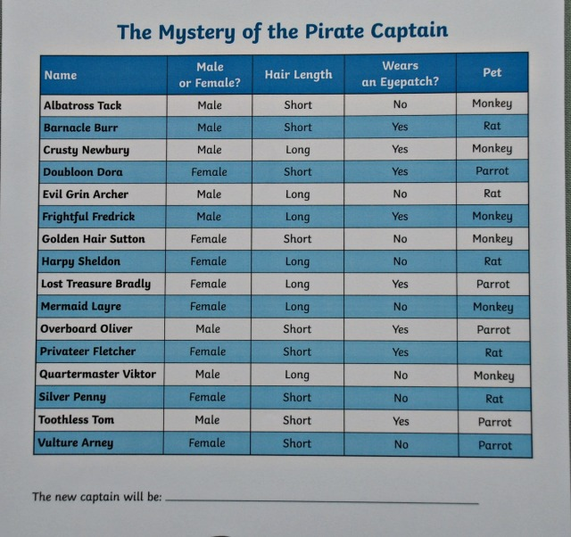 The Mystery of the Pirate Captain. A list of the possible captains