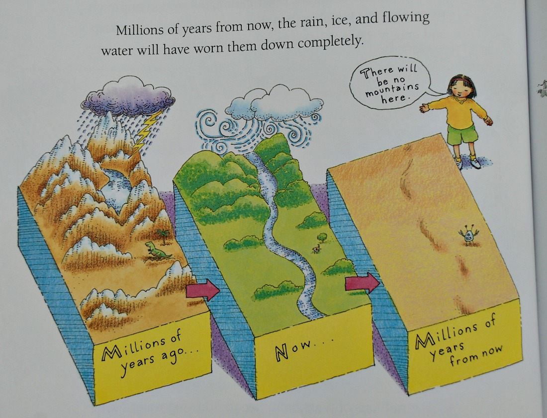 How Mountains Are Made the Rise and Fall of mountains over millions of years.  Geography resource for kids