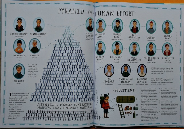 Everest The remarkable story of Edmund Hillary and Tenzing Norgay. The pyramid of Human effort needed to achieve the climb