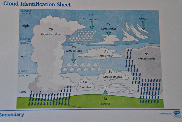 Twinkl Secondary Geography Cloud Identification sheet
