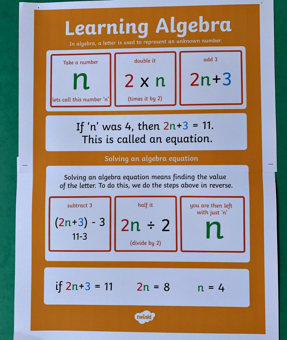 Learning Algebra poster downloaded from Twinkl Resources
