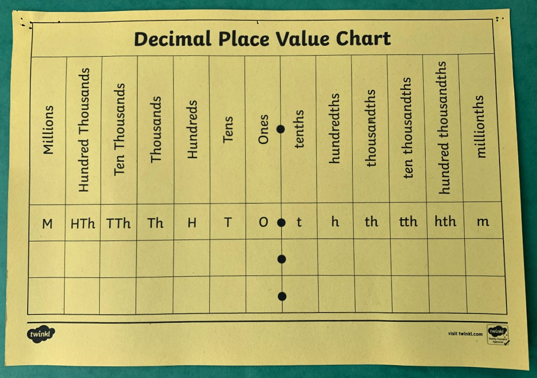 Twinkl Place value chart