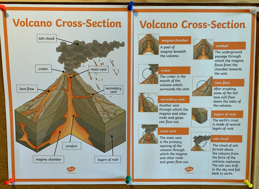 Volcano Cross-Section Poster downloaded from Twinkl